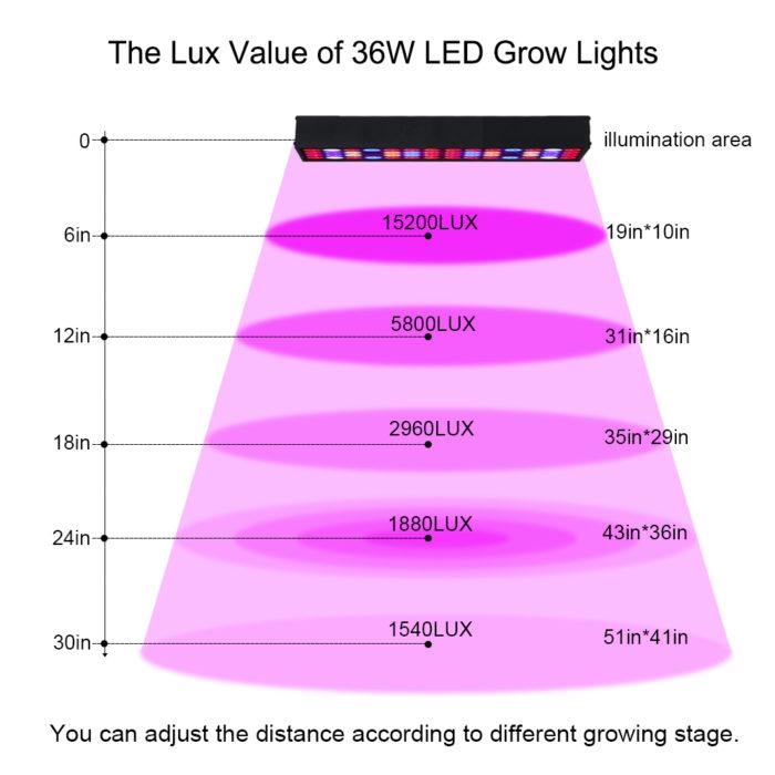 Grow Lights LED Light Panel for Plants
