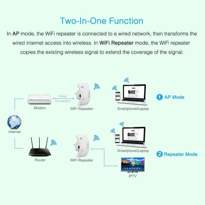 WIFI Signal Booster Wifi Extender
