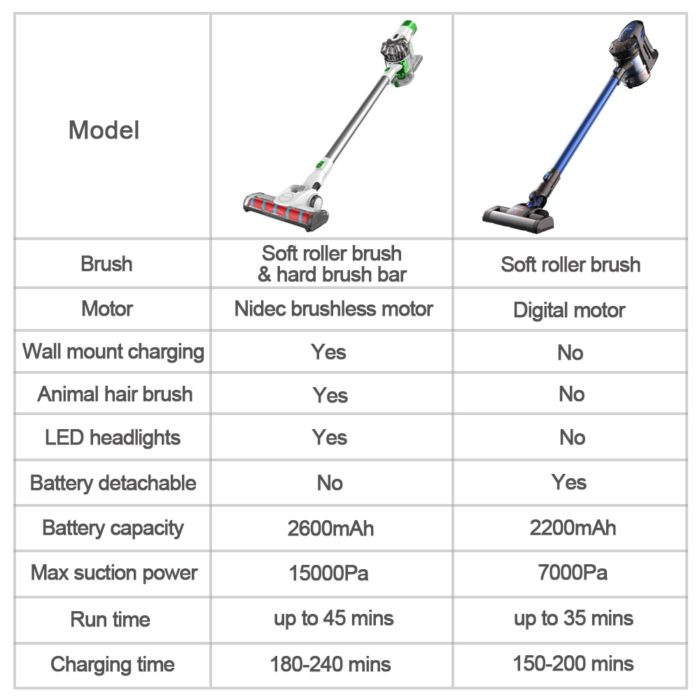 Cordless Vacuum Cleaners Machine