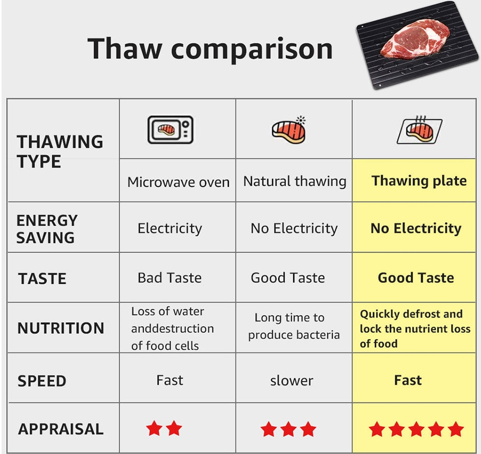 Fast Defrost Tray Thaw Froze Food Meat Fruit Quick Defrosting Plate Board Defrost plate Kitchen Gadget Tool